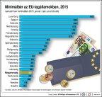 Minimálbér az Európai Unió tagállamaiban, 2015