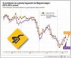 Az autóbenzin és a gázolaj fogyasztói ára Magyarországon, 2012-2016. június
