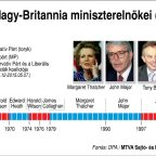 Nagy-Britannia miniszterelnökei (1945-2016)